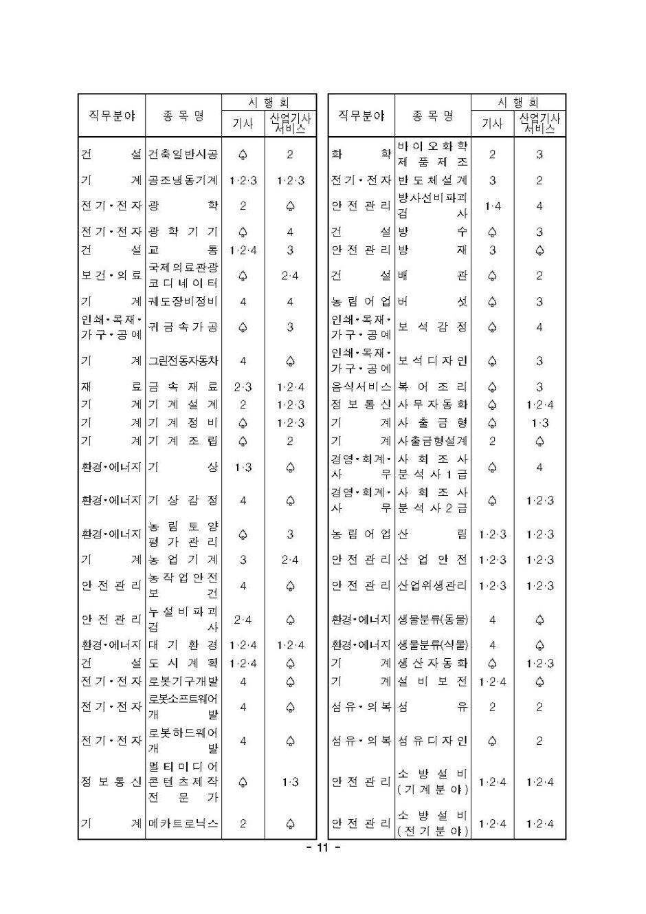 2020년도 국가기술자격검정 시행 공고011.jpg