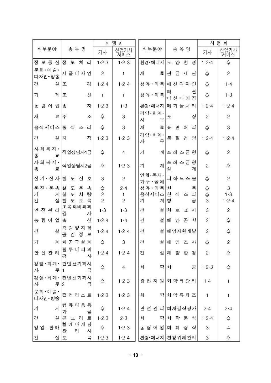 2020년도 국가기술자격검정 시행 공고013.jpg