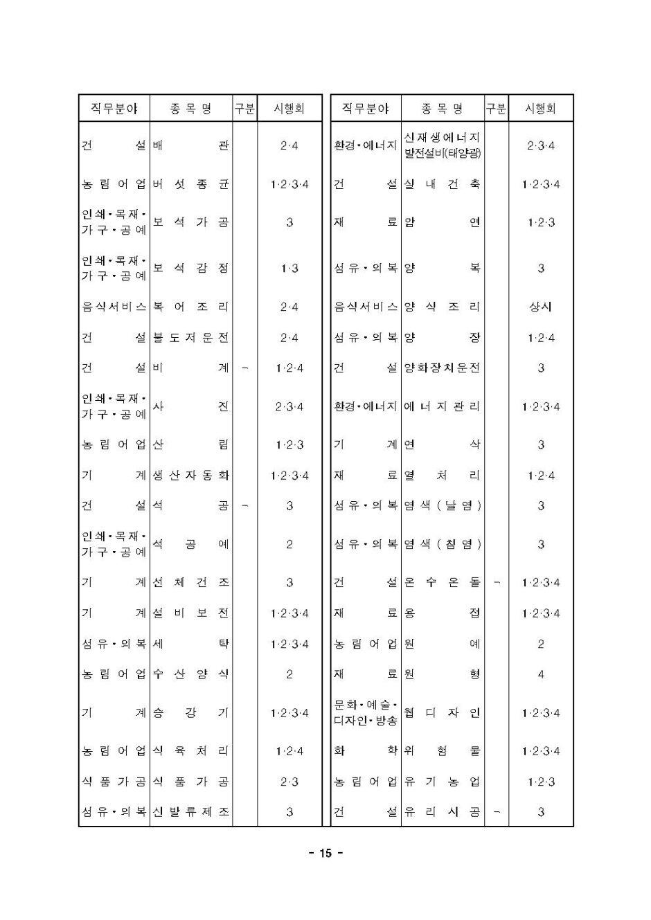 2020년도 국가기술자격검정 시행 공고015.jpg